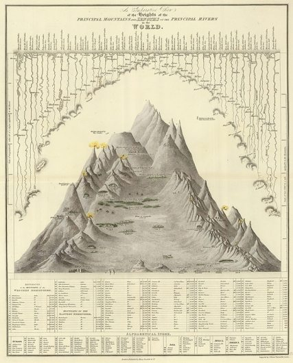 cartography, map, maps, mountains, old map, vintage map, old mountain map, old cartography map, cartographic
